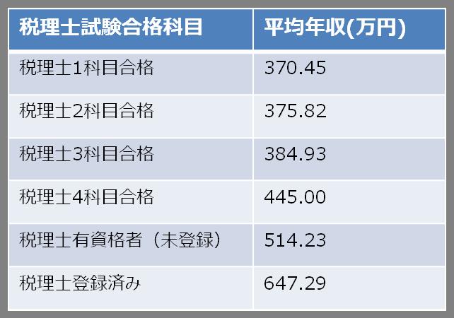 税理士試験科目合格数ごとの年収相場(2016年版)