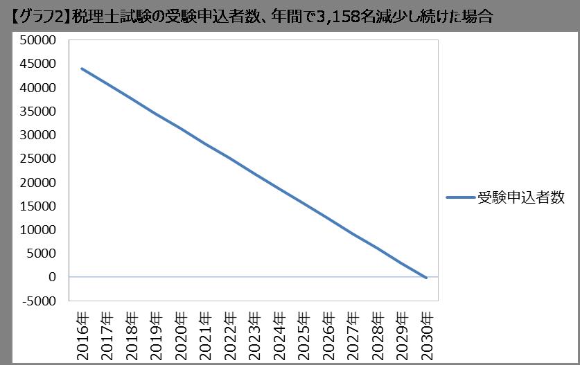 2030年、税理士試験の受験申込者数はゼロになる!?2