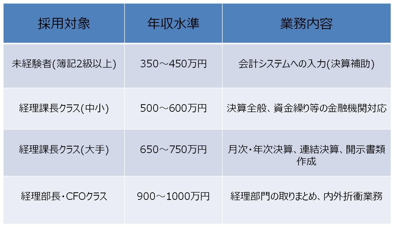 横浜エリア 経理・財務系職種の転職市場≪転職・求人動向 2015年≫