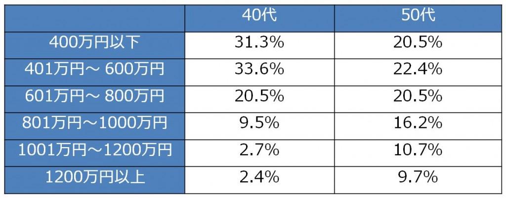2015年の経理財務の年収調査を実施! 平均年収は562万円