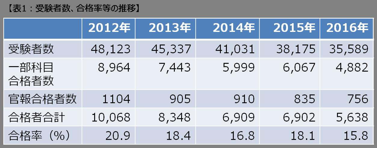 平成28年度(第66回)税理士試験結果が発表されました