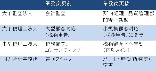 【表1】多様化する女性の会計人の働き方(一例)/