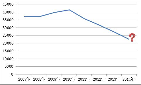 数字で見る簿記3級受験者数の推移