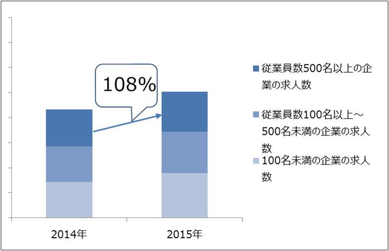 2016年、経理財務職の転職市場はこうなる!?(前編~MS-Japanのトップコンサルタントに聞きました。~