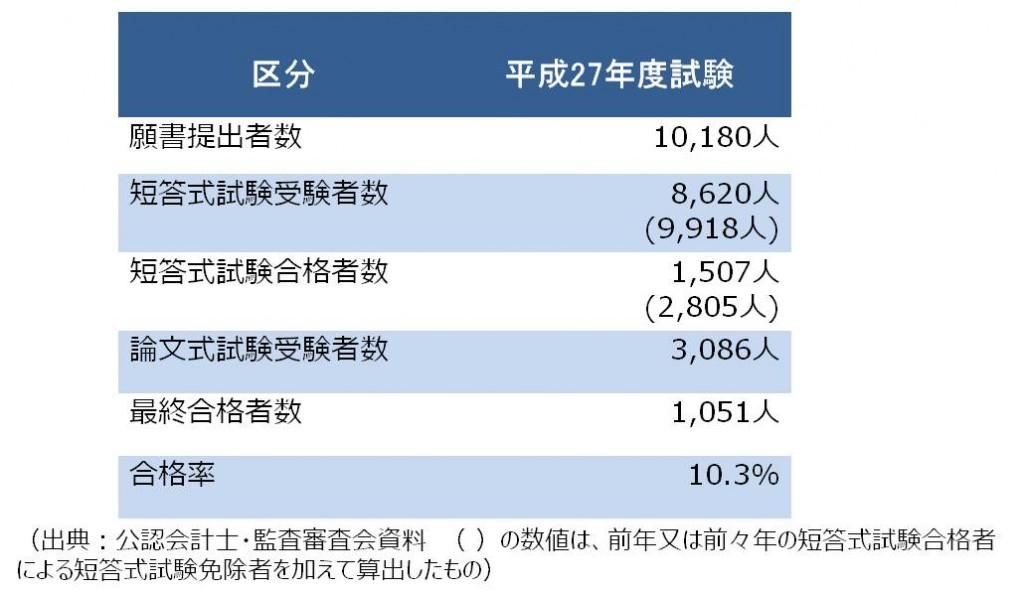 平成27年度公認会計士試験、結果は? 合格者数は1,051名に