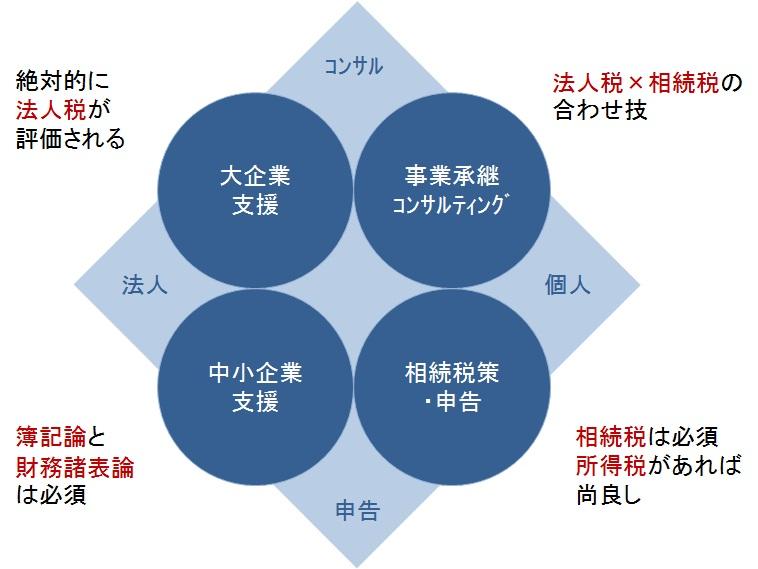 業界別モテる税理士試験科目
