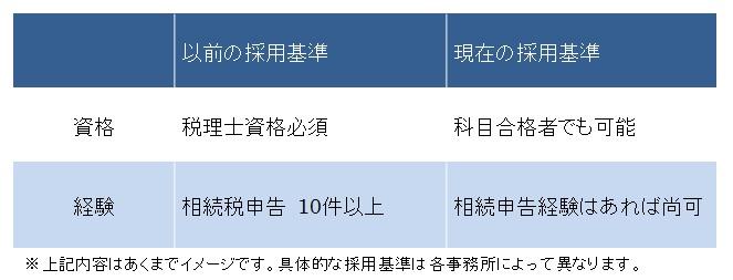 資産税専門事務所採用基準