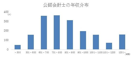 公認会計士の年収分布