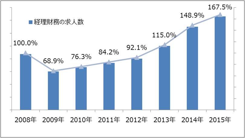 2016年、経理財務職の転職市場はこうなる!?(前編)