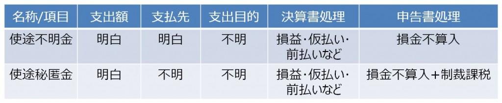 【コラム】制裁課税額がついに24億円! 使途秘匿金課税制度と認定のポイント