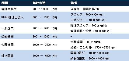 キャリア別に見る税理士の年収水準 (対象:年収700万円以上の税理士)