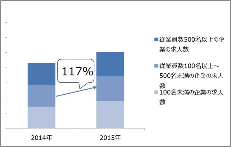 2016年、経理財務職の転職市場はこうなる!?(前編)~MS-Japanのトップコンサルタントに聞きました。~