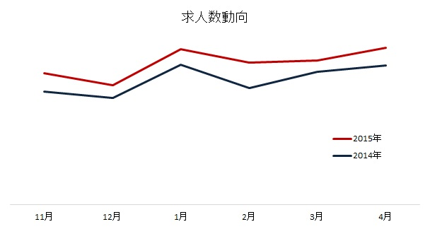 【図1】求人数動向(直近6ヶ月・昨年同月比の求人数)