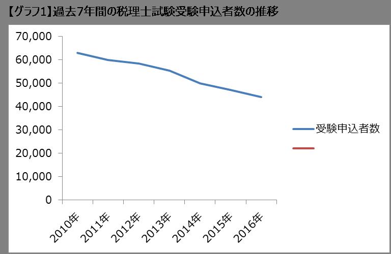 2030年、税理士試験の受験申込者数はゼロになる!?1