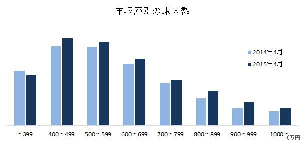 【図2】年収層別の求人数